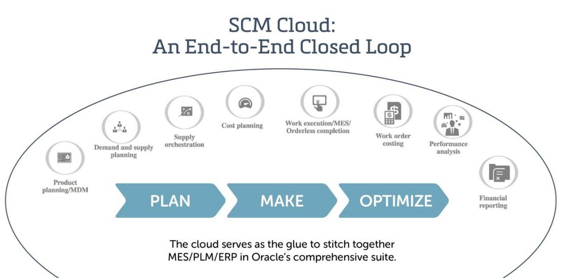 Closed Loop Integration